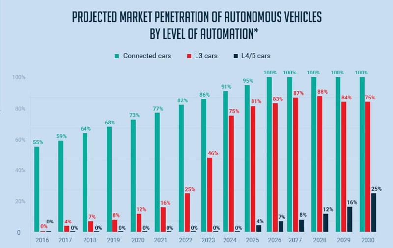 autonomous-cars-penetration