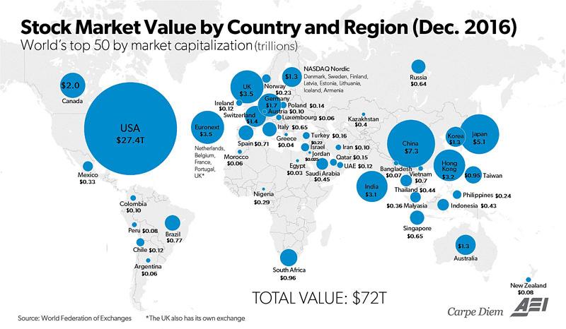 Market Bubble