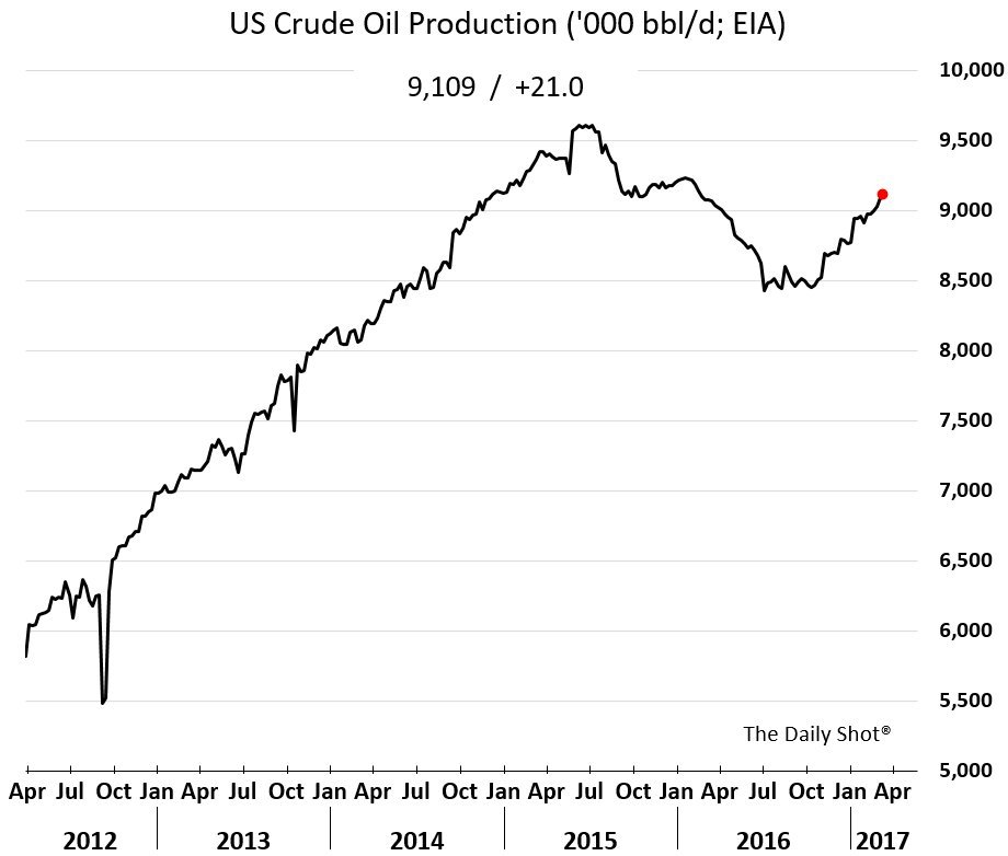 US-Crude-Oil-2017