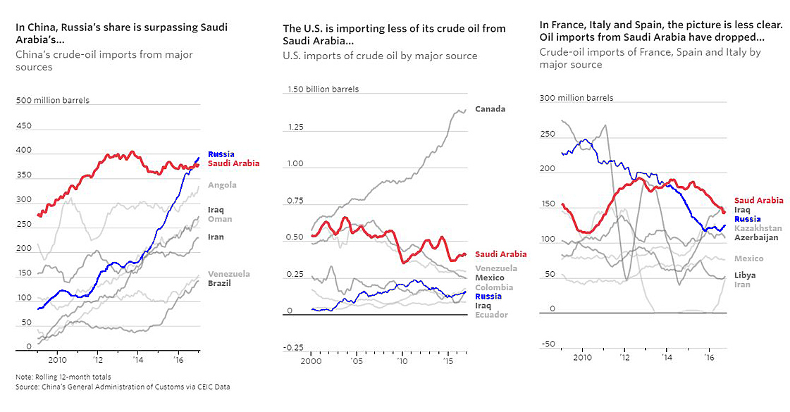 Oil-Import-Countries
