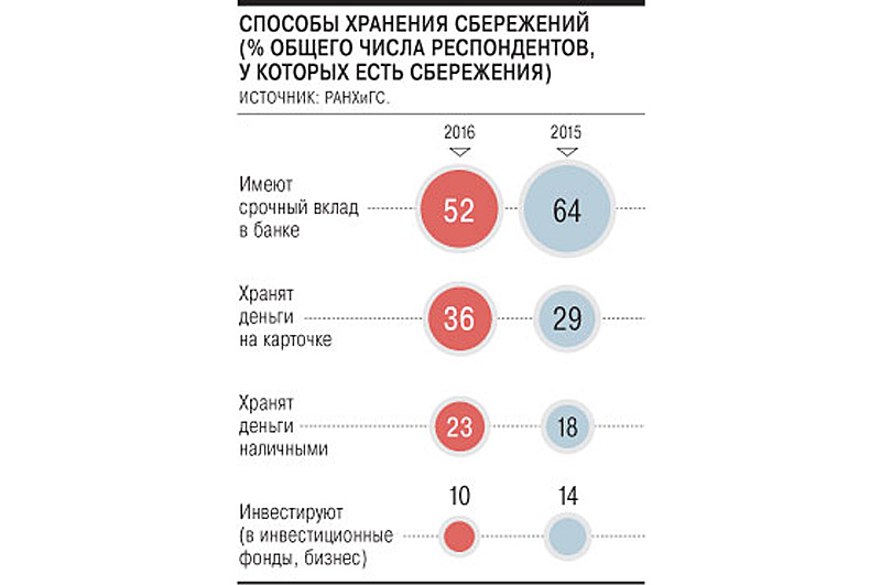 О приговорённых банках России