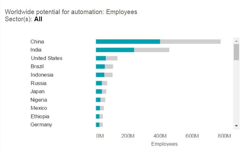 AutomatisationPotential