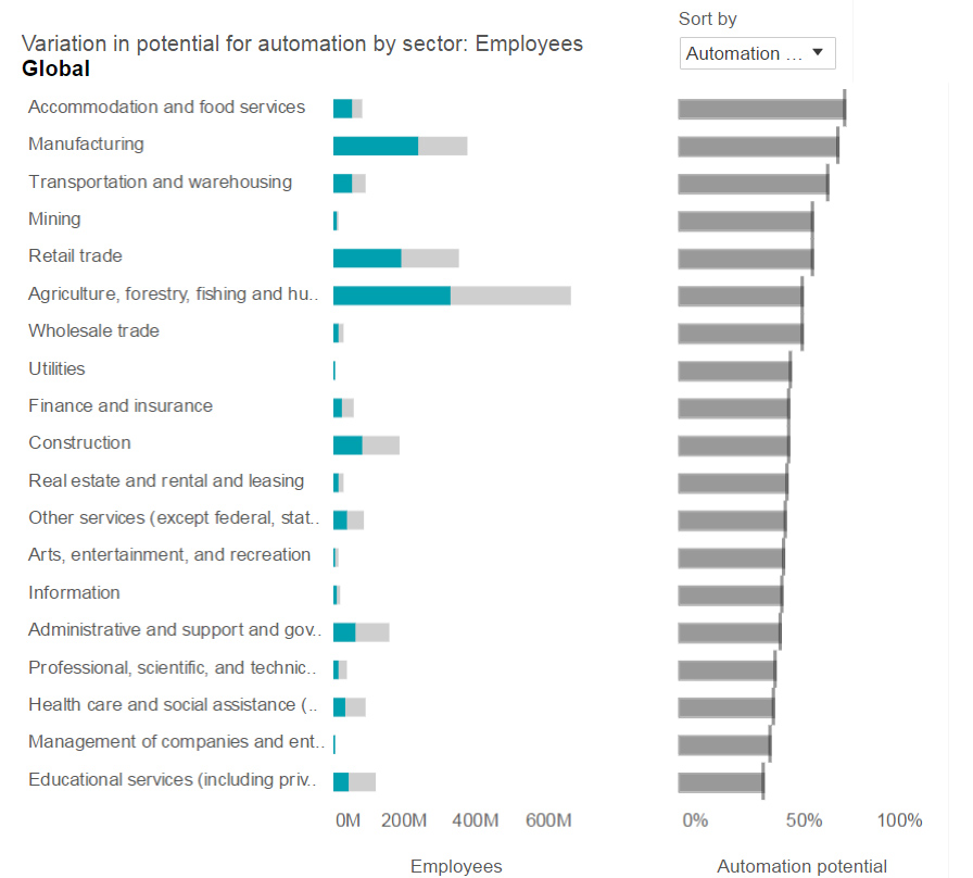 AutomatisationSectors