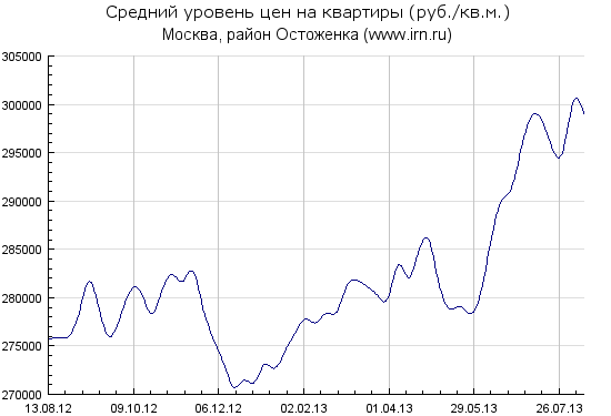 Index_history_Ostozh
