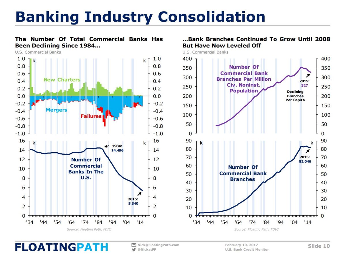 US Banking Consolidation