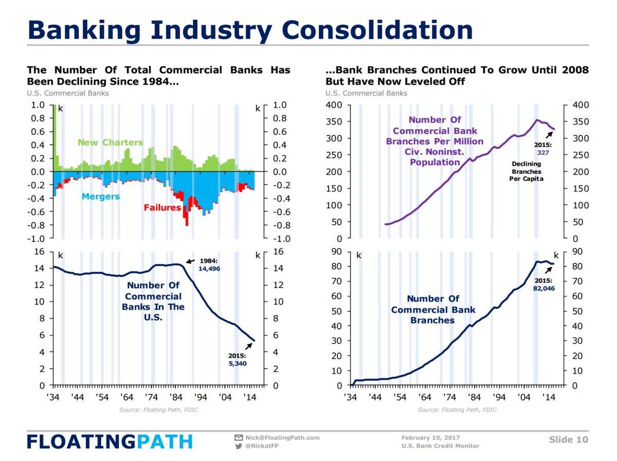 US Banking Consolidation