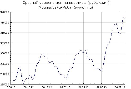 Index_history_Arbat