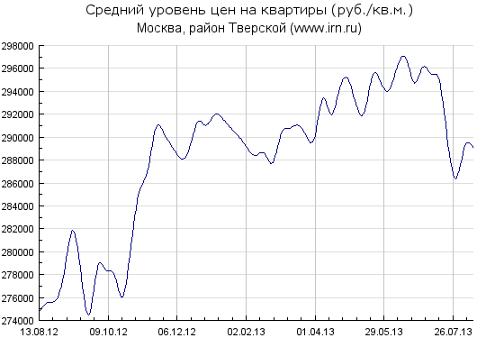 Index_history_Tver