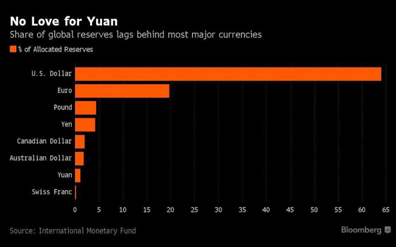 No Love Yuan
