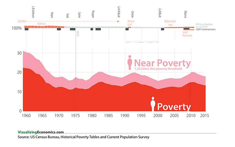 US 2015 Poverty