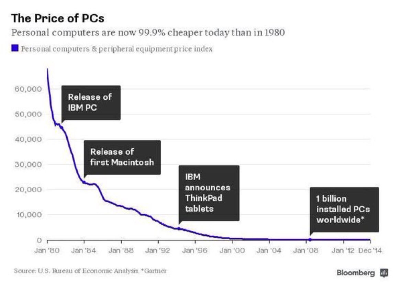 Price Computers