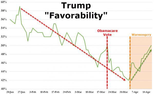Rating Trump