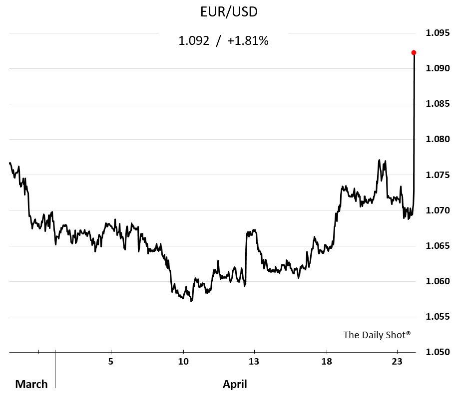 О французской подставе для американского доллара