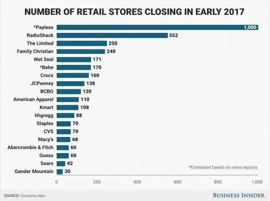 Retail Closing