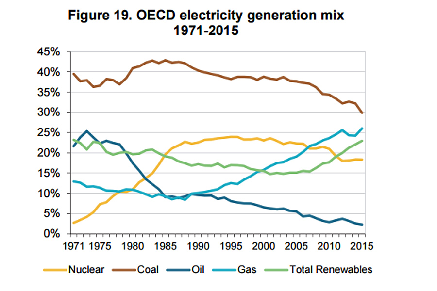 OECD-Energy-By-Type