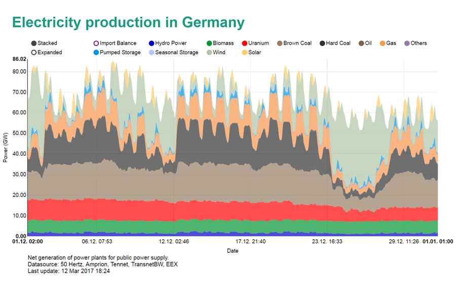 Germany Energy Production by source