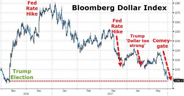 О быстром обуздании Трампа и доллара