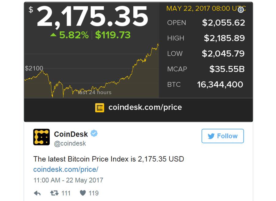 Bitcoin Tweet