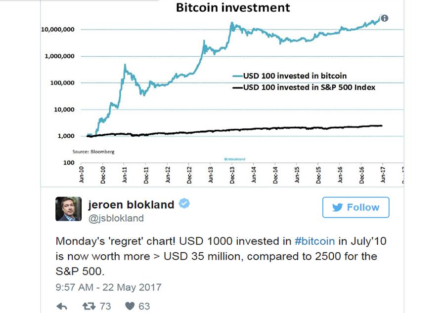 Bitcoin Tweet 2