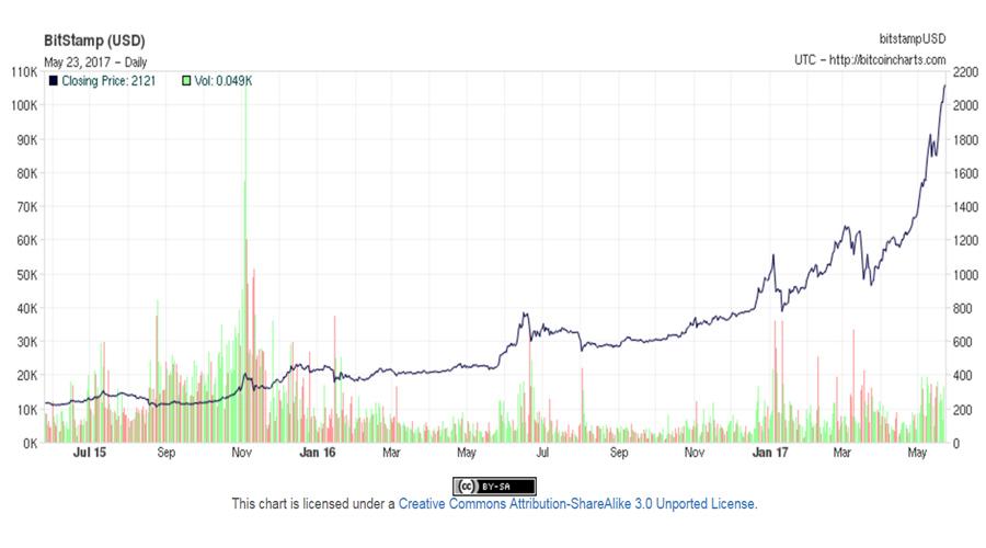 Bitcoin-2y
