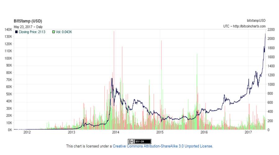 Bitcoin All Data