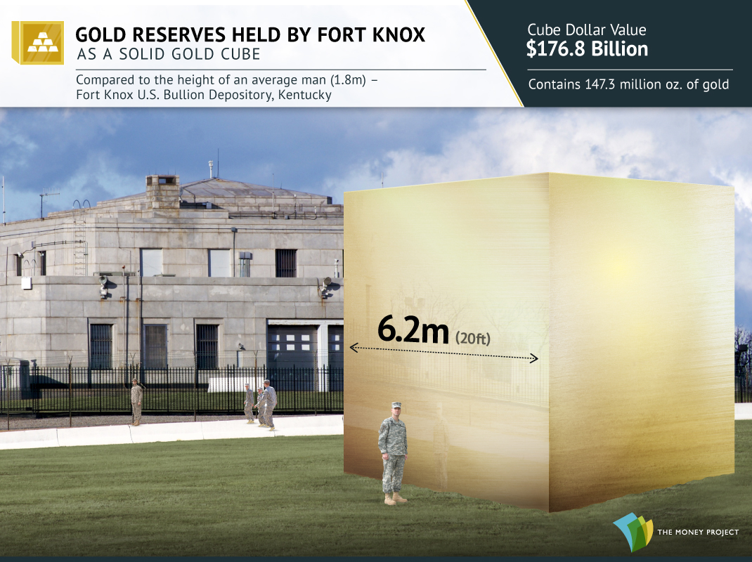 Gold Fort-Knox