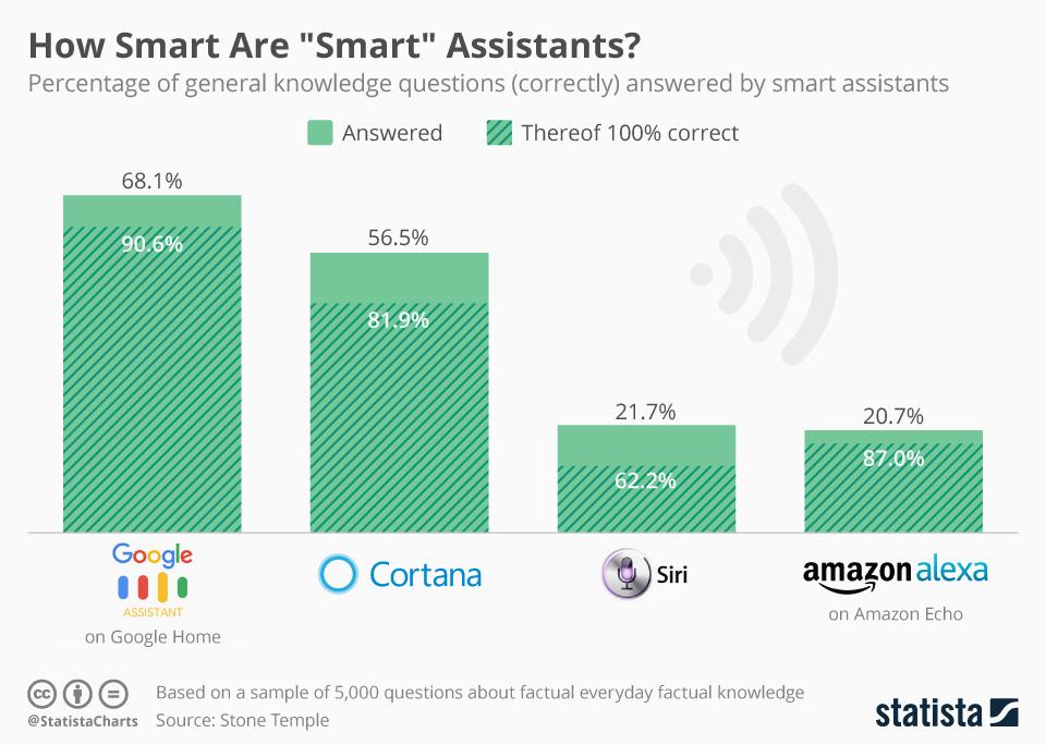 Smart assistants