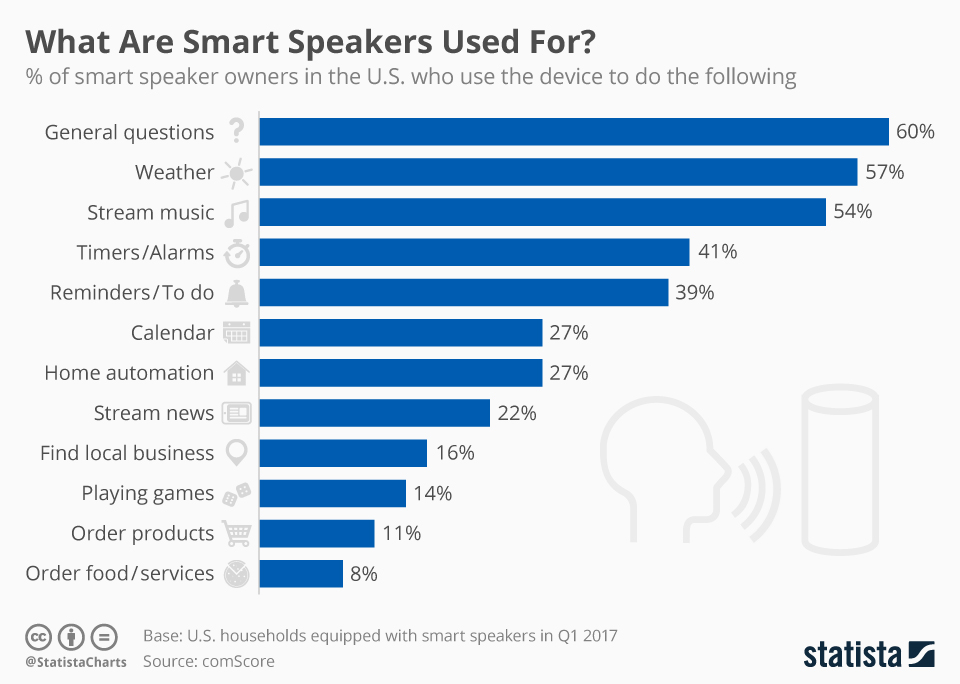 Smart speaker use cases