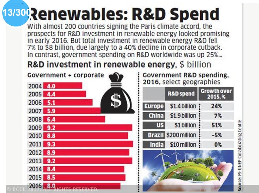 RenewablesR&D