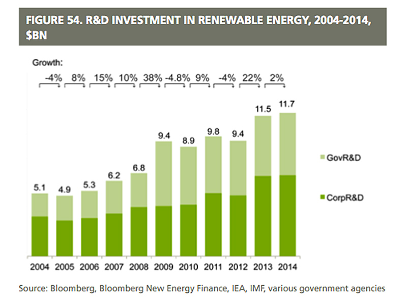 RenewablesR&D-Trend