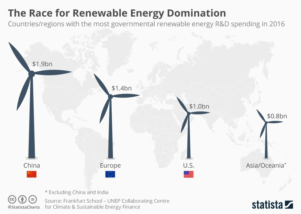 RenewablesGovtR&D