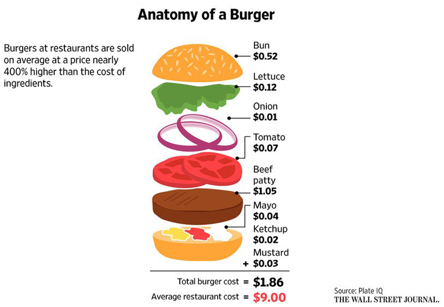Hamburger-cost