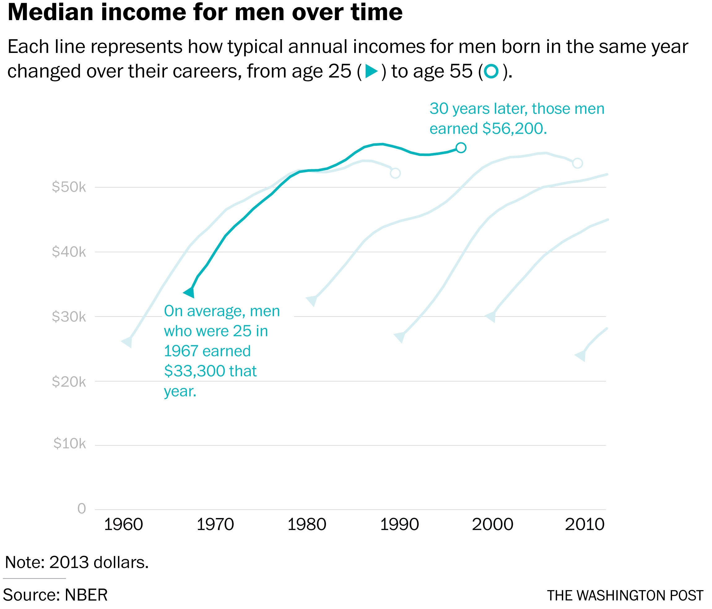 Men Income Over Time
