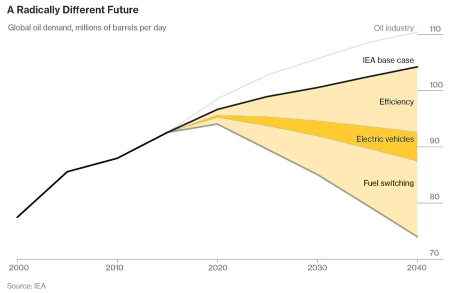 Oil Demand Scenario