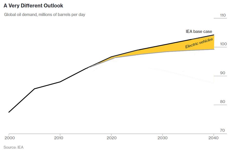 EV Oil Demand