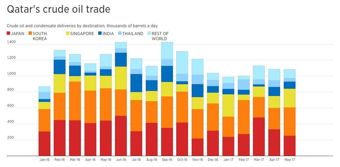 Qatar crude oil exports