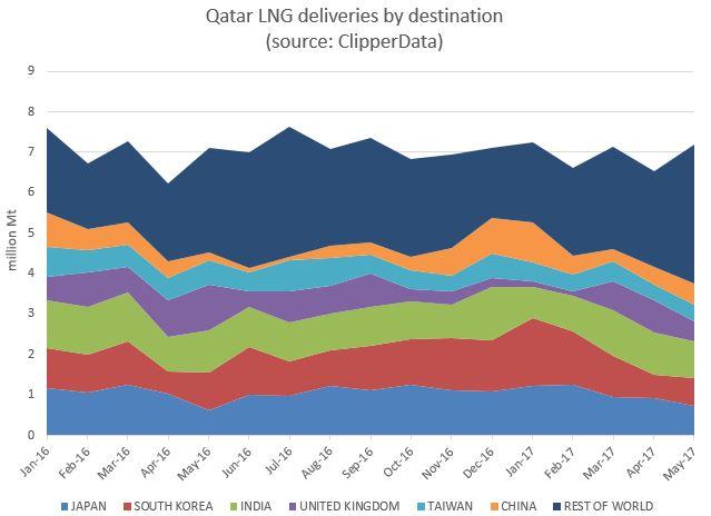 Qatar LNG exports Jun 2017