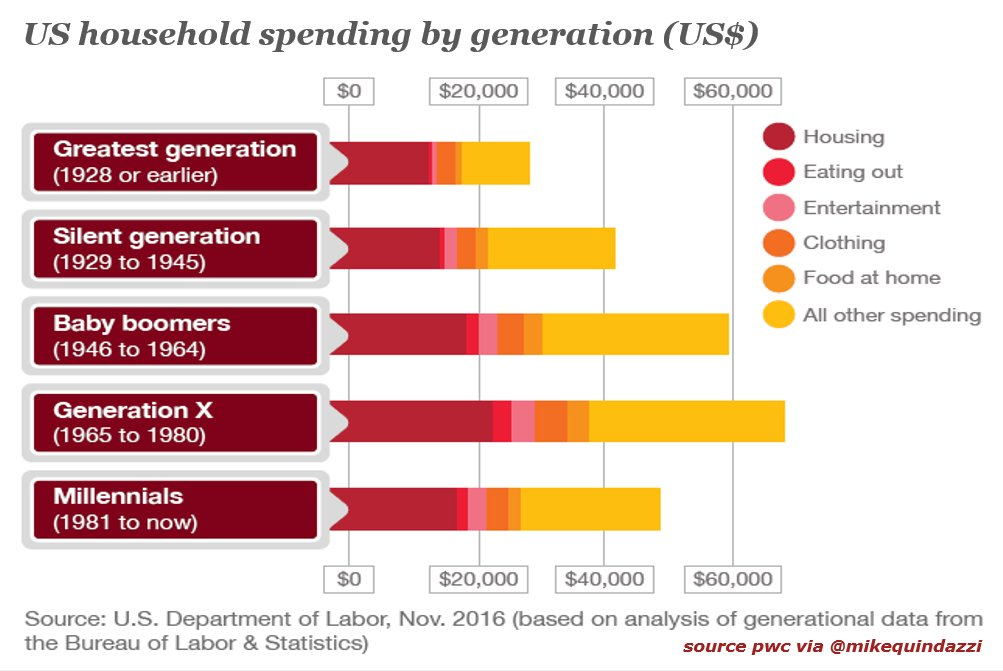 Spending By Gen