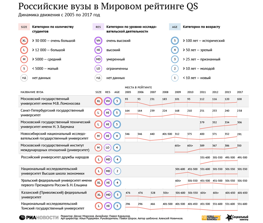 QS-Rus