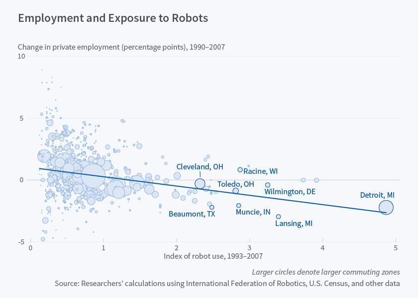 Robots vs workers