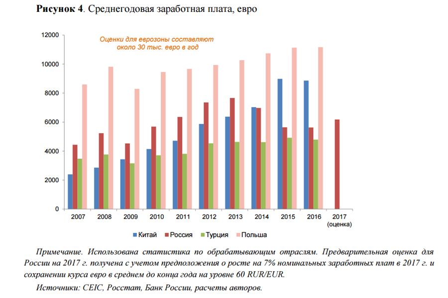 О сильном рубле для слабой России