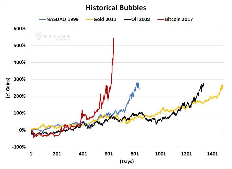 BTC Bubble