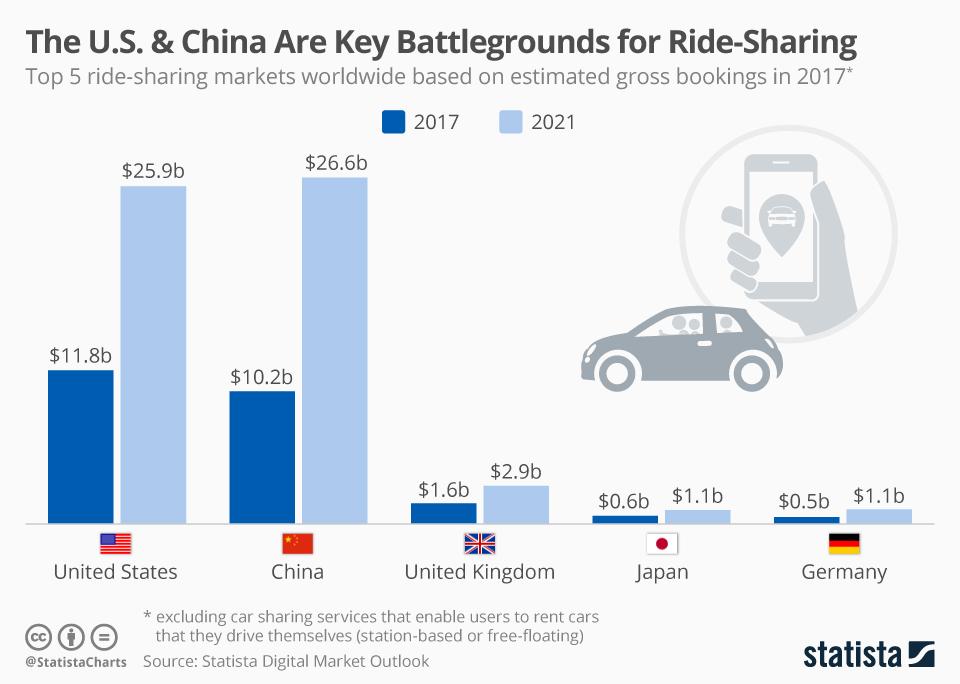 Ride sharing markets