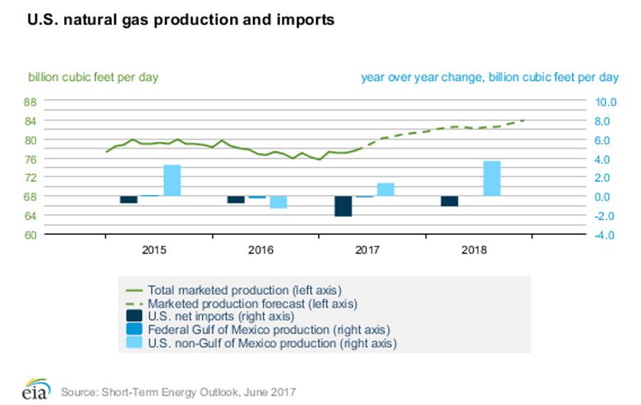 US Gas chart