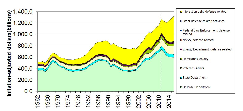 Inflation Adjusted Defense Spending
