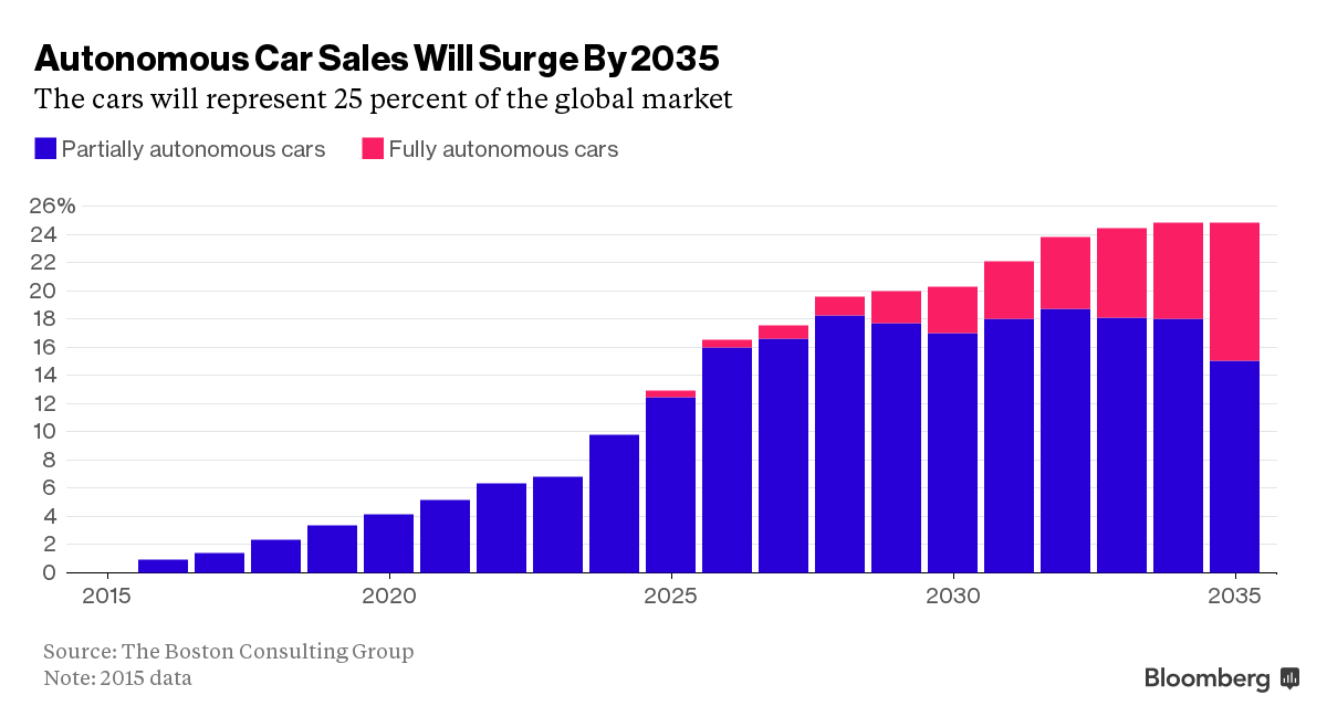 Self-Drive Cars Sales