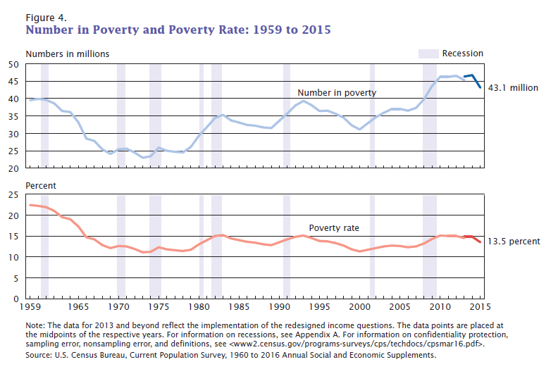 Number in Poverty and Poverty Rate 1959 to 2011