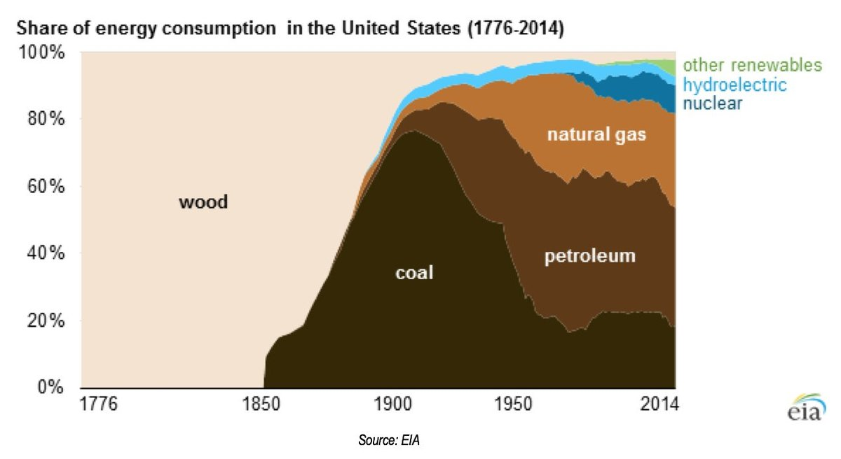 Energy Consumption US