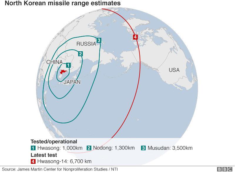 NKorea Missiles Range