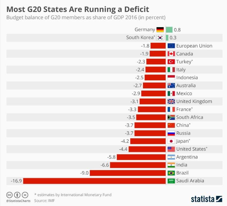 G20Deficit